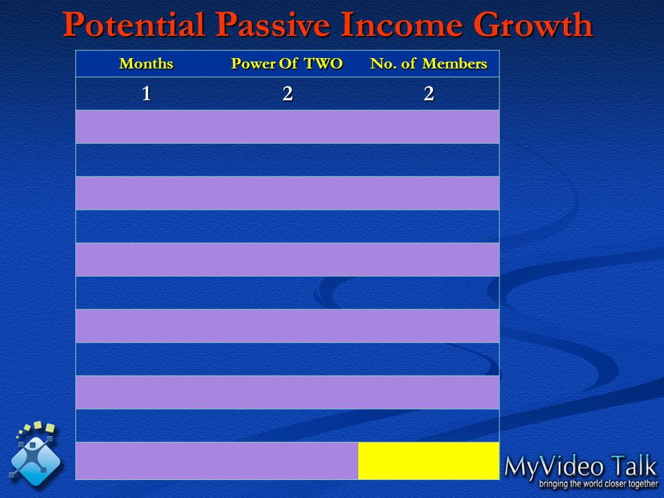 Months Power Of TWO No. of Members 122 Potential Passive Income Growth