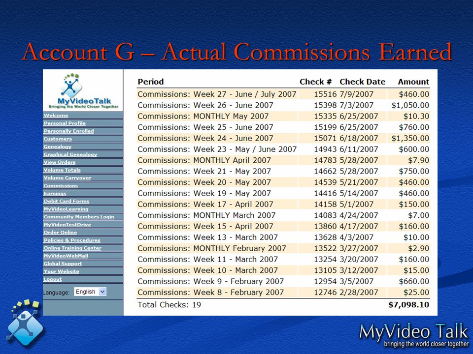 Account G – Actual Commissions Earned