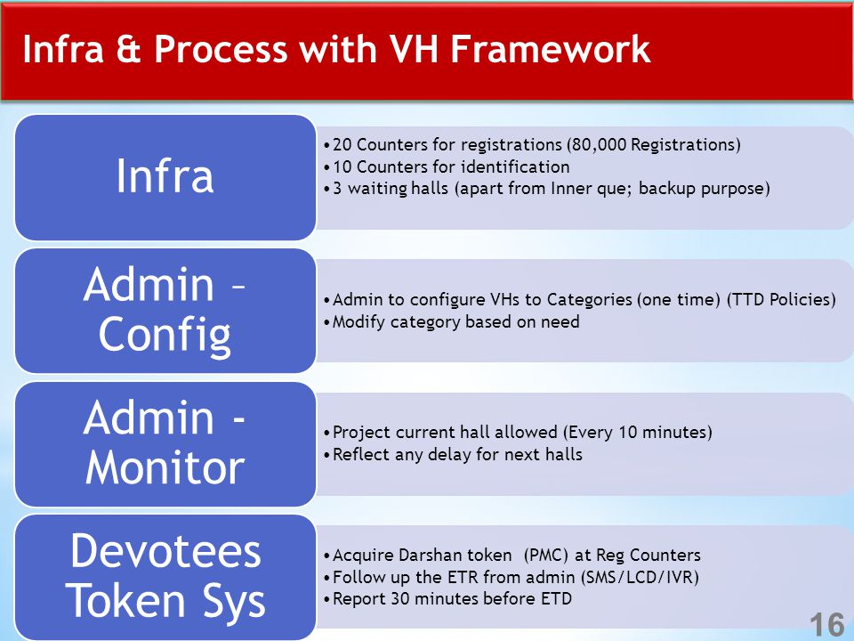 Infra & Process with VH Framework 20 Counters for registrations (80,000 Registrations) 10 Counters for identification 3 waiting halls (apart from Inner que; backup purpose) Infra Admin to configure VHs to Categories (one time) (TTD Policies) Modify category based on need Admin – Config Project current hall allowed (Every 10 minutes) Reflect any delay for next halls Admin - Monitor Acquire Darshan token (PMC) at Reg Counters Follow up the ETR from admin (SMS/LCD/IVR) Report 30 minutes before ETD Devotees Token Sys 16