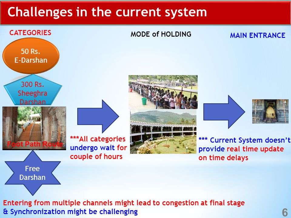 Challenges in the current system Free Darshan Foot Path Route CATEGORIES MODE of HOLDING MAIN ENTRANCE ***All categories undergo wait for couple of hours *** Current System doesn't provide real time update on time delays Entering from multiple channels might lead to congestion at final stage & Synchronization might be challenging 6