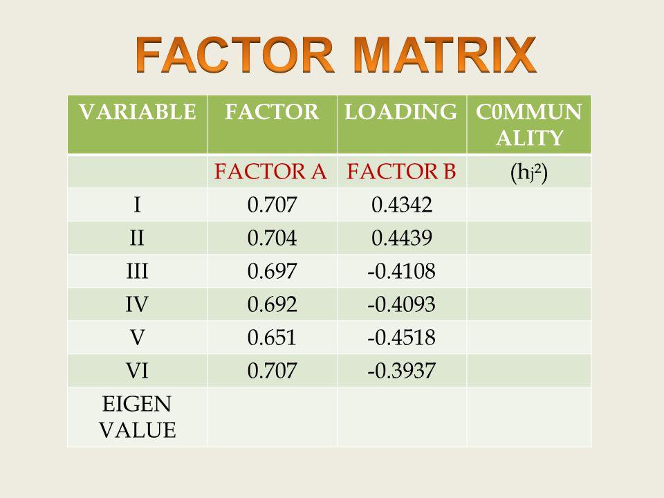 VARIABLEFACTORLOADINGC0MMUN ALITY FACTOR AFACTOR B(h j ²) I0.7070.4342 II0.7040.4439 III0.697-0.4108 IV0.692-0.4093 V0.651-0.4518 VI0.707-0.3937 EIGEN VALUE