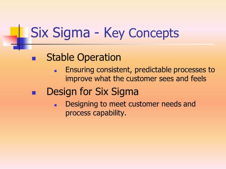 Six Sigma – Six Sigma Black Belts D Define the goals of the improvement activity.