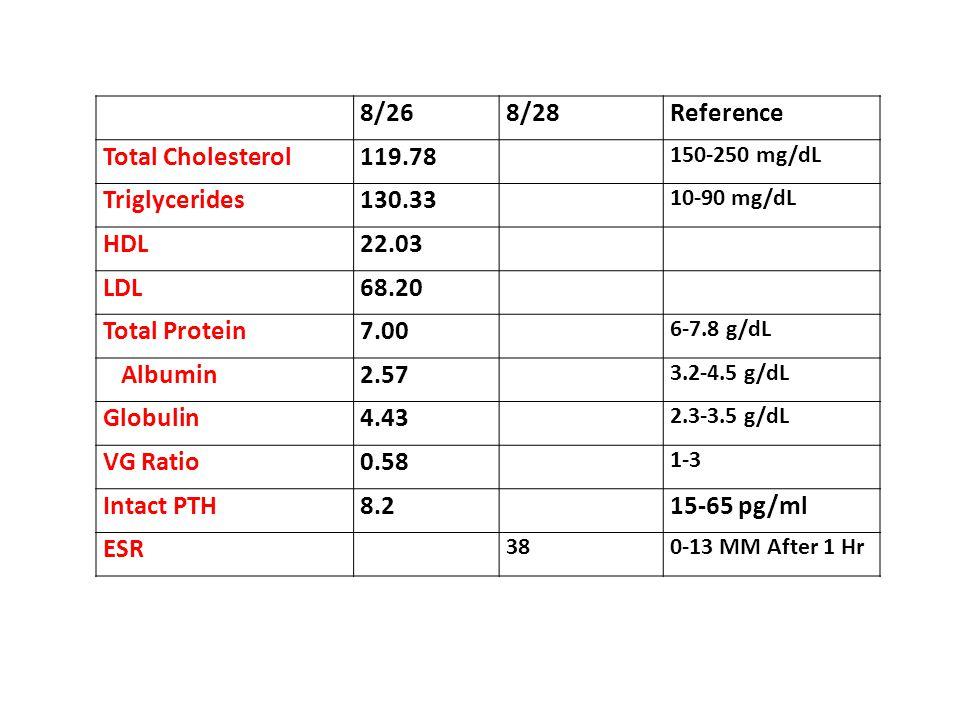 8/268/28Reference Total Cholesterol119.78 150-250 mg/dL Triglycerides130.33 10-90 mg/dL HDL22.03 LDL68.20 Total Protein7.00 6-7.8 g/dL Albumin2.57 3.2-4.5 g/dL Globulin4.43 2.3-3.5 g/dL VG Ratio0.58 1-3 Intact PTH8.215-65 pg/ml ESR 380-13 MM After 1 Hr
