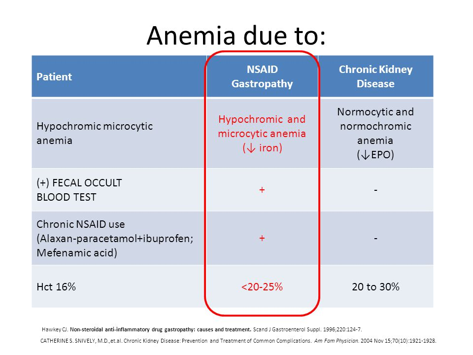 Anemia due to: Patient NSAID Gastropathy Chronic Kidney Disease Hypochromic microcytic anemia Hypochromic and microcytic anemia (↓ iron) Normocytic an