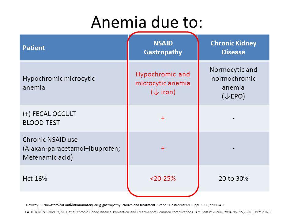 Anemia due to: Patient NSAID Gastropathy Chronic Kidney Disease Hypochromic microcytic anemia Hypochromic and microcytic anemia (↓ iron) Normocytic and normochromic anemia (↓EPO) (+) FECAL OCCULT BLOOD TEST +- Chronic NSAID use (Alaxan-paracetamol+ibuprofen; Mefenamic acid) +- Hct 16%<20-25%20 to 30% Hawkey CJ.