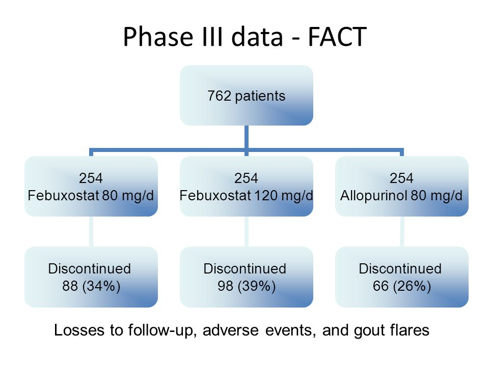 Phase III data - FACT 762 patients 254 Febuxostat 80 mg/d Discontinued 88 (34%) 254 Febuxostat 120 mg/d Discontinued 98 (39%) 254 Allopurinol 80 mg/d Discontinued 66 (26%) Losses to follow-up, adverse events, and gout flares