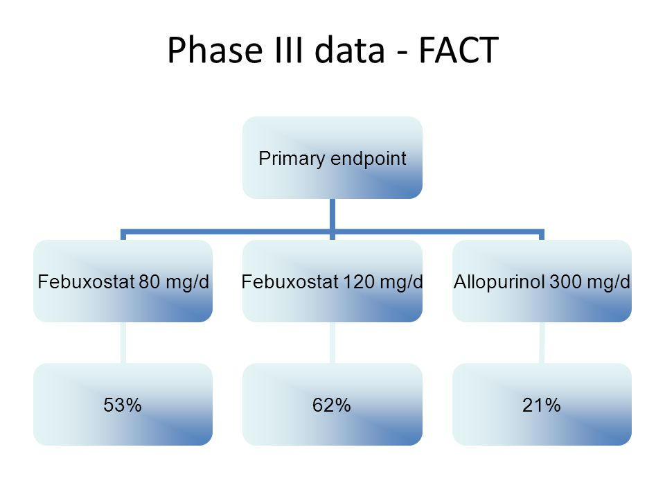 Phase III data - FACT Primary endpoint Febuxostat 80 mg/d 53% Febuxostat 120 mg/d 62% Allopurinol 300 mg/d 21%