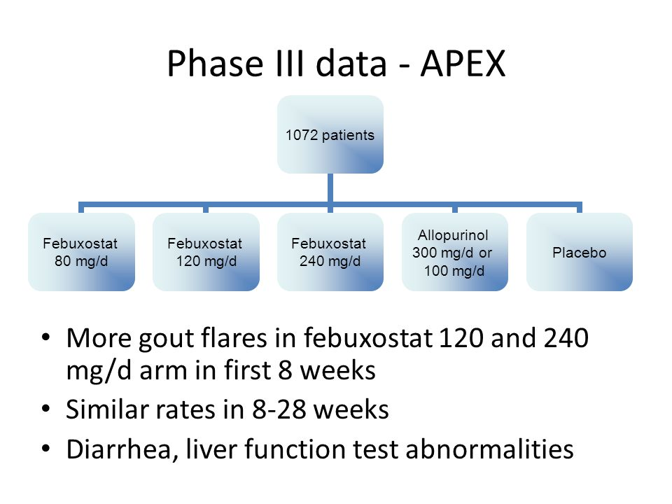Phase III data - APEX More gout flares in febuxostat 120 and 240 mg/d arm in first 8 weeks Similar rates in 8-28 weeks Diarrhea, liver function test abnormalities 1072 patients Febuxostat 80 mg/d Febuxostat 120 mg/d Febuxostat 240 mg/d Allopurinol 300 mg/d or 100 mg/d Placebo