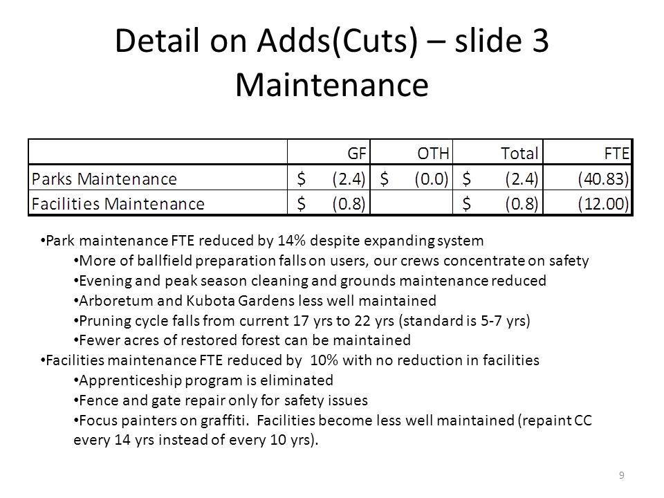 Detail on Adds(Cuts) – slide 3 Maintenance Park maintenance FTE reduced by 14% despite expanding system More of ballfield preparation falls on users,