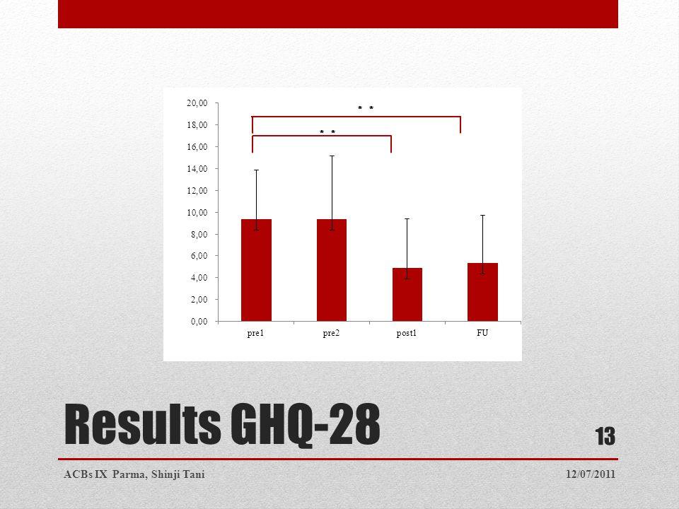 Results GHQ-28 12/07/2011ACBs IX Parma, Shinji Tani 13