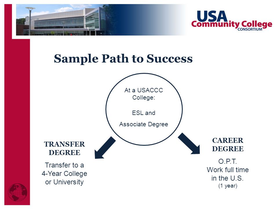 TRANSFER DEGREE Transfer to a 4-Year College or University Sample Path to Success At a USACCC College: ESL and Associate Degree CAREER DEGREE O.P.T.