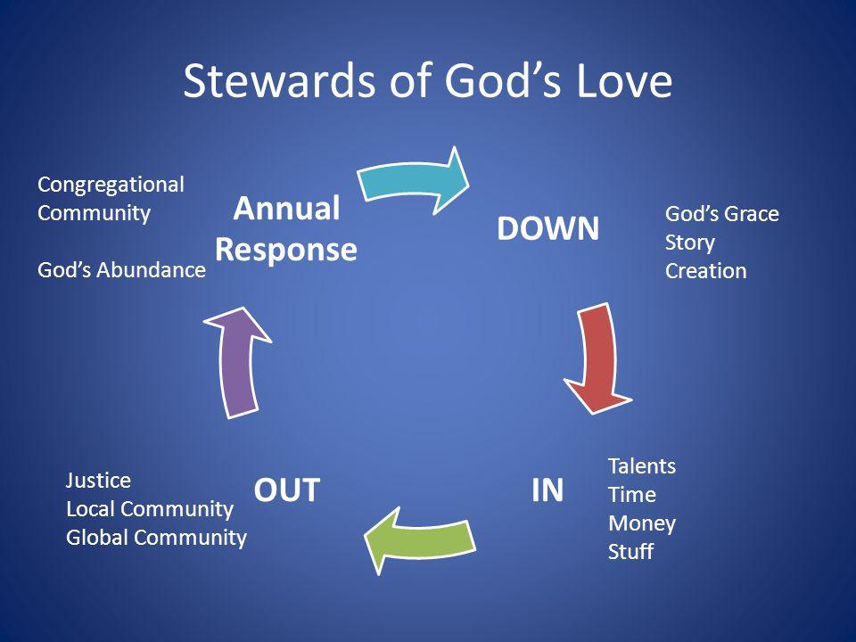 DOWN INOUT Annual Response Congregational Community God's Abundance God's Grace Story Creation Justice Local Community Global Community Talents Time M