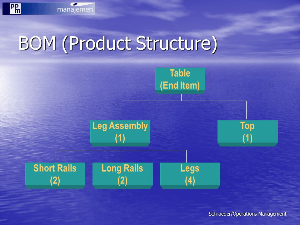 Schroeder/Operations Management BOM (Product Structure) Short Rails (2) Table (End Item) Long Rails (2) Legs (4) Top (1) Leg Assembly (1)