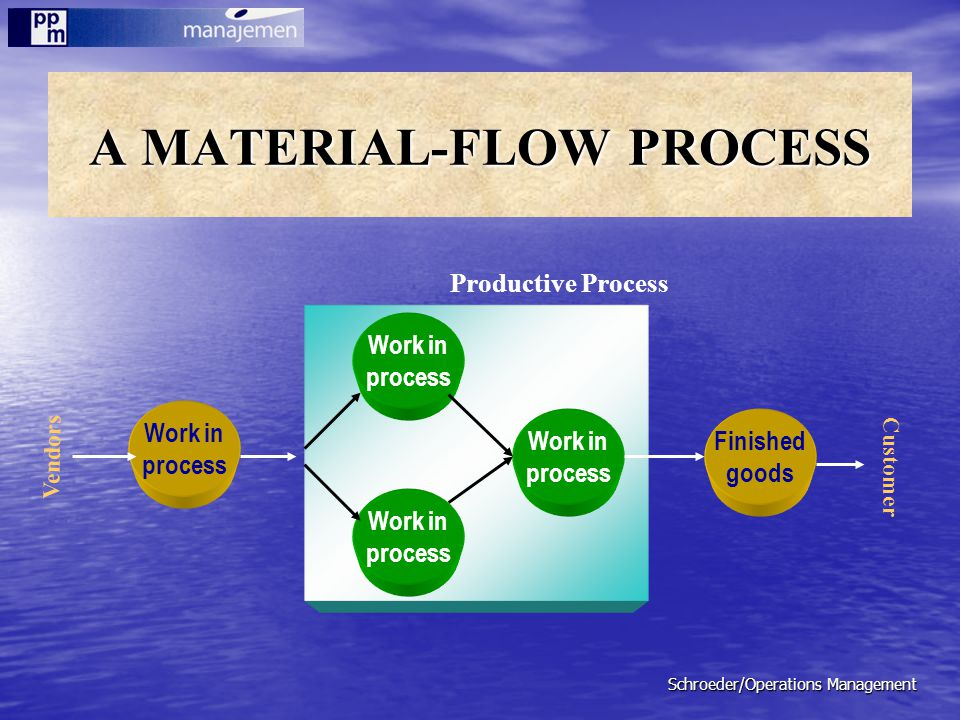 Schroeder/Operations Management A MATERIAL-FLOW PROCESS Work in process Work in process Work in process Finished goods Work in process Vendors Custome