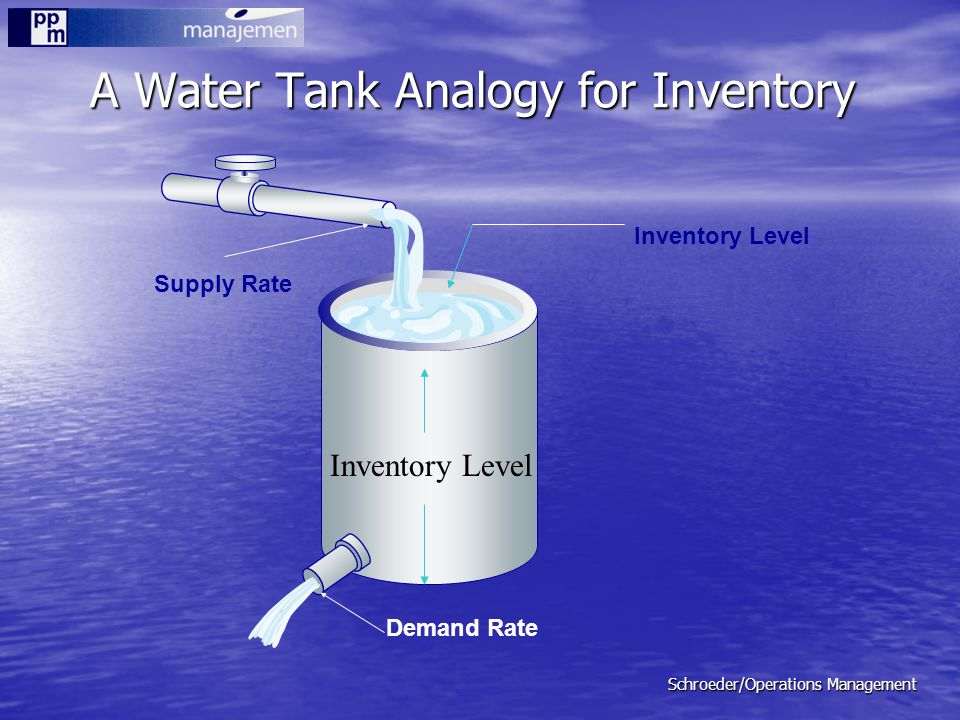 Schroeder/Operations Management A Water Tank Analogy for Inventory Supply Rate Inventory Level Demand Rate Inventory Level