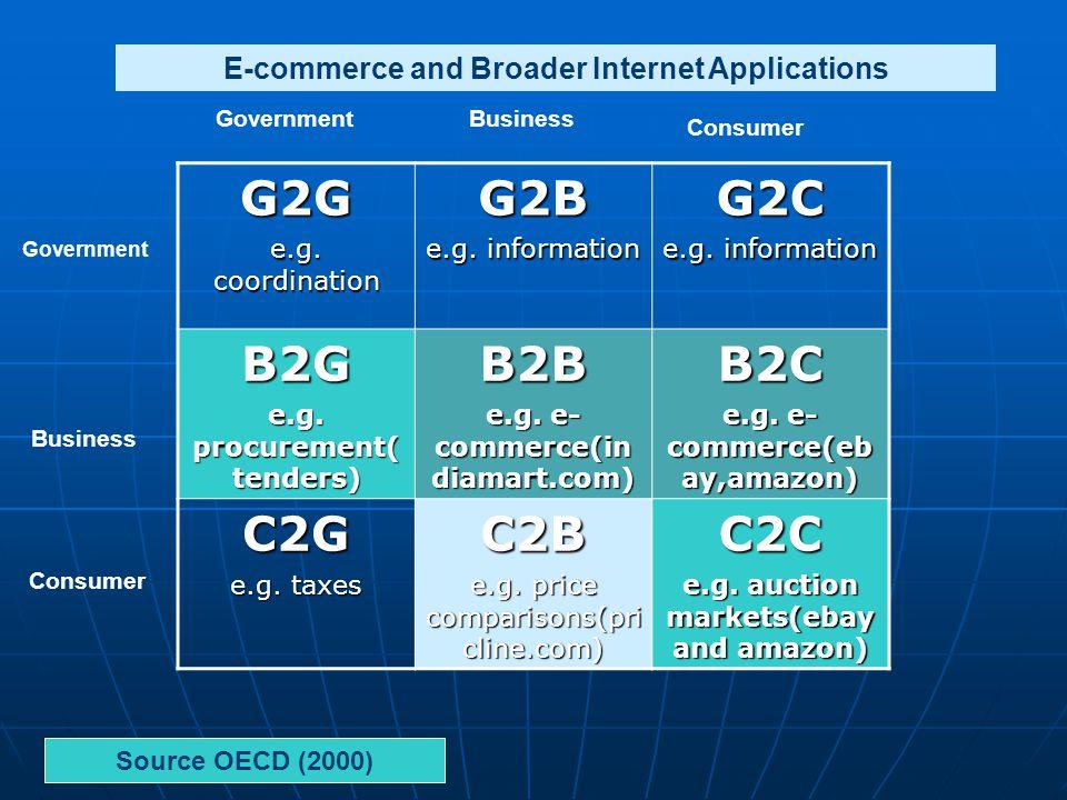 G2G e.g. coordination G2B e.g. information G2C B2G e.g.