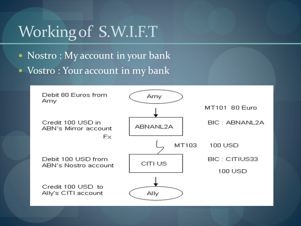 Working of S.W.I.F.T Nostro : My account in your bank Vostro : Your account in my bank