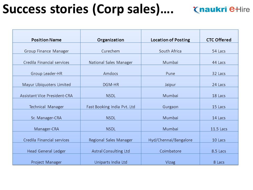 Success stories (Corp sales)….
