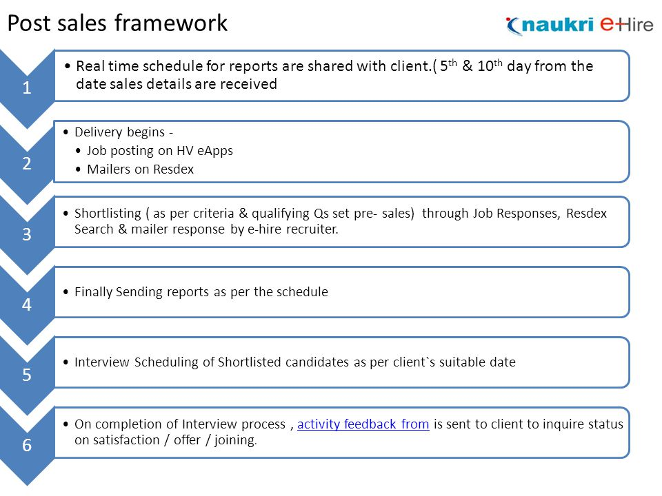 Post sales framework 1 Real time schedule for reports are shared with client.( 5 th & 10 th day from the date sales details are received 2 Delivery begins - Job posting on HV eApps Mailers on Resdex 3 Shortlisting ( as per criteria & qualifying Qs set pre- sales) through Job Responses, Resdex Search & mailer response by e-hire recruiter.