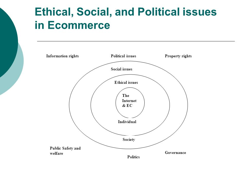 Ethical, Social, and Political issues in Ecommerce Political issues The Internet & EC Information rights Public Safety and welfare Governance Property