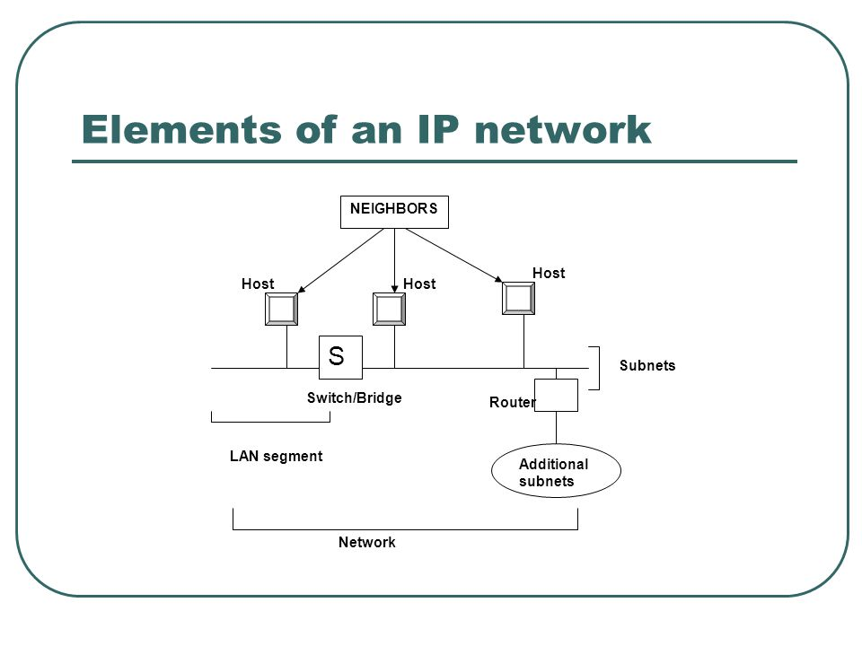 Elements of an IP network NEIGHBORS S Additional subnets Host Switch/Bridge LAN segment Network Subnets Router