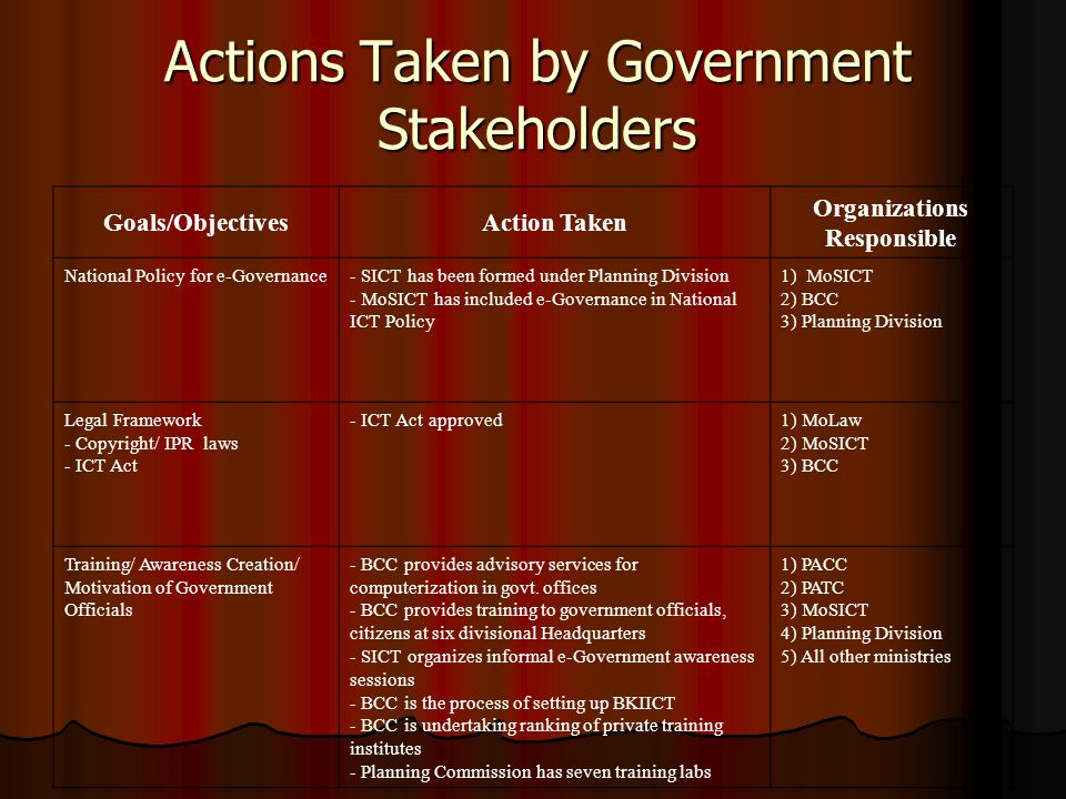 Actions Taken by Government Stakeholders Goals/ObjectivesAction Taken Organizations Responsible National Policy for e-Governance- SICT has been formed under Planning Division - MoSICT has included e-Governance in National ICT Policy 1) MoSICT 2) BCC 3) Planning Division Legal Framework - Copyright/ IPR laws - ICT Act - ICT Act approved1) MoLaw 2) MoSICT 3) BCC Training/ Awareness Creation/ Motivation of Government Officials - BCC provides advisory services for computerization in govt.