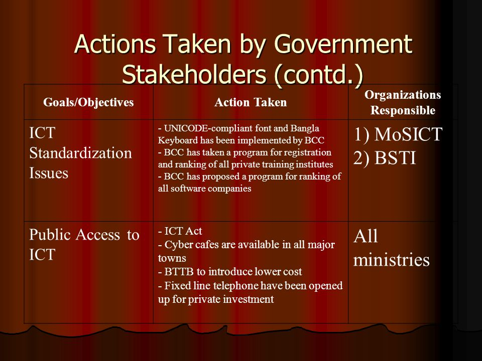 Actions Taken by Government Stakeholders (contd.) Goals/ObjectivesAction Taken Organizations Responsible ICT Standardization Issues - UNICODE-compliant font and Bangla Keyboard has been implemented by BCC - BCC has taken a program for registration and ranking of all private training institutes - BCC has proposed a program for ranking of all software companies 1) MoSICT 2) BSTI Public Access to ICT - ICT Act - Cyber cafes are available in all major towns - BTTB to introduce lower cost - Fixed line telephone have been opened up for private investment All ministries