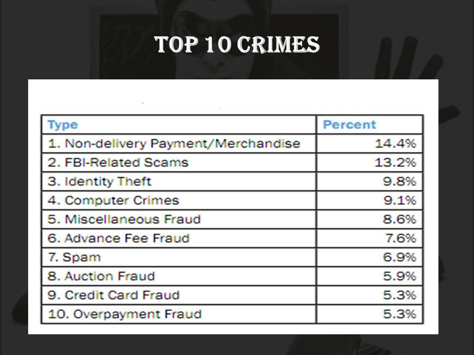 TOP 10 CRIMES