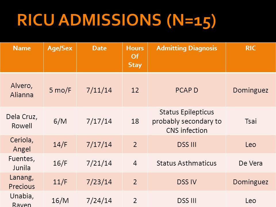 NameAge/SexDateHours Of Stay Admitting DiagnosisRIC Alvero, Alianna 5 mo/F7/11/1412PCAP DDominguez Dela Cruz, Rowell 6/M7/17/1418 Status Epilepticus probably secondary to CNS infection Tsai Ceriola, Angel 14/F7/17/142DSS IIILeo Fuentes, Junila 16/F7/21/144Status AsthmaticusDe Vera Lanang, Precious 11/F7/23/142DSS IVDominguez Unabia, Raven 16/M7/24/142DSS IIILeo