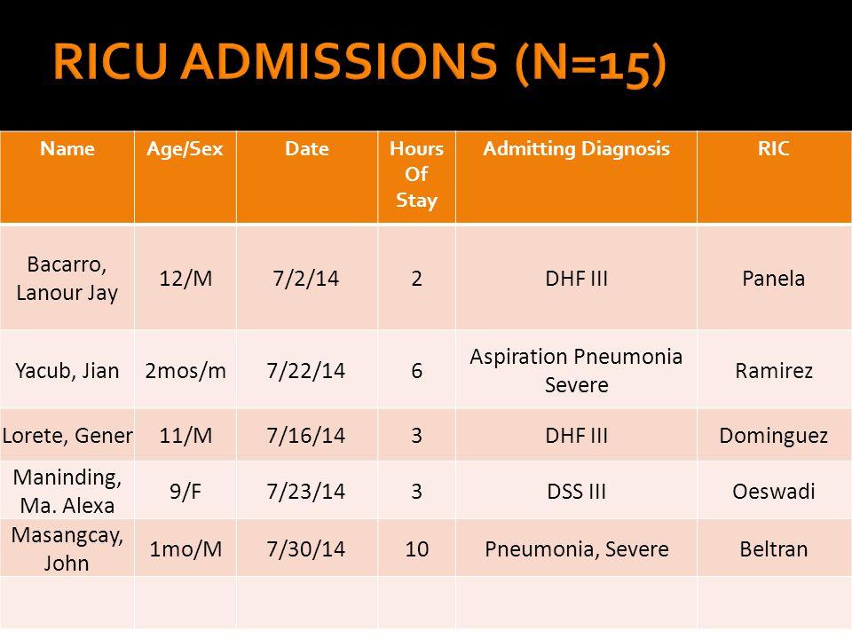 NameAge/SexDateHours Of Stay Admitting DiagnosisRIC Bacarro, Lanour Jay 12/M7/2/142DHF IIIPanela Yacub, Jian2mos/m7/22/146 Aspiration Pneumonia Severe Ramirez Lorete, Gener11/M7/16/143DHF IIIDominguez Maninding, Ma.