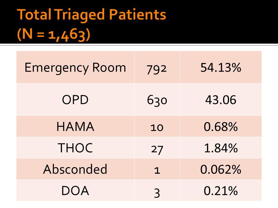 NameAge/SexDateHours Of Stay Admitting DiagnosisRIC Viola, Arnel1/M7/1/20143PCAP D, SepsisDominguez Alvarez, Diefer 13/M7/8/145 DKA, Severe; DM Type 1 poorly controlled Tsai Balocating, Kristine 1/F7/13/142DHF IIIDe Vera Elino, Ariela2mo/F7/22/246 Aspiration Pneumonia, CHD, cyanotic probably Tetralogy of Fallot Tsai Mendoza, Justine 10/M7/14/141DSS IIIDe Vera