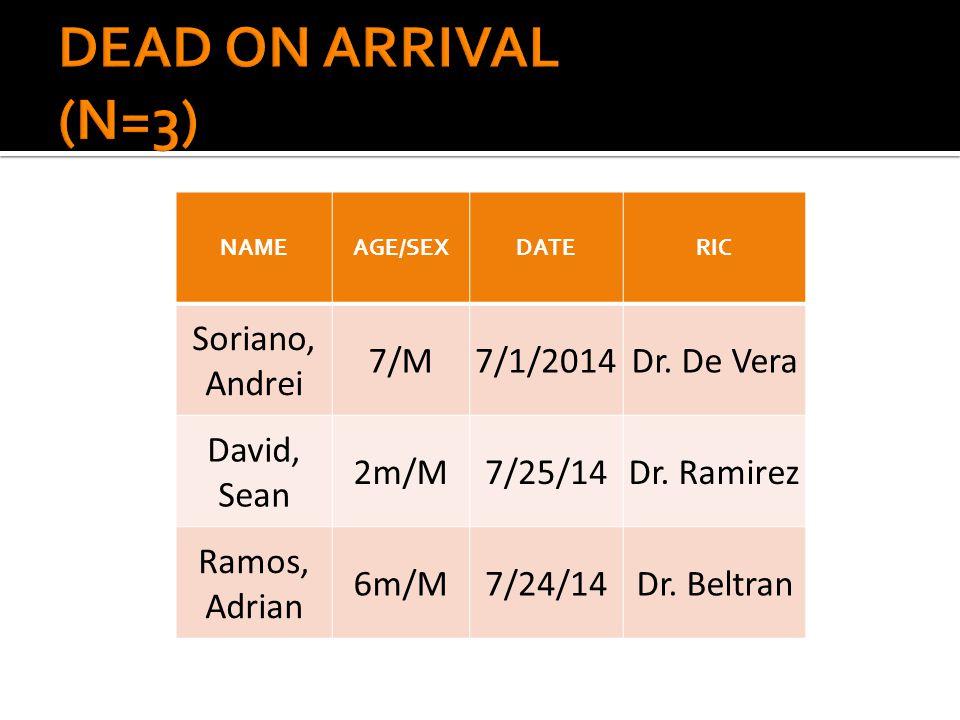 NAMEAGE/SEXDATERIC Soriano, Andrei 7/M7/1/2014Dr. De Vera David, Sean 2m/M7/25/14Dr.