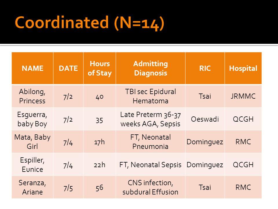 NAMEDATE Hours of Stay Admitting Diagnosis RICHospital Abilong, Princess 7/240 TBI sec Epidural Hematoma TsaiJRMMC Esguerra, baby Boy 7/235 Late Preterm 36-37 weeks AGA, Sepsis OeswadiQCGH Mata, Baby Girl 7/417h FT, Neonatal Pneumonia DominguezRMC Espiller, Eunice 7/422hFT, Neonatal SepsisDominguezQCGH Seranza, Ariane 7/556 CNS infection, subdural Effusion TsaiRMC