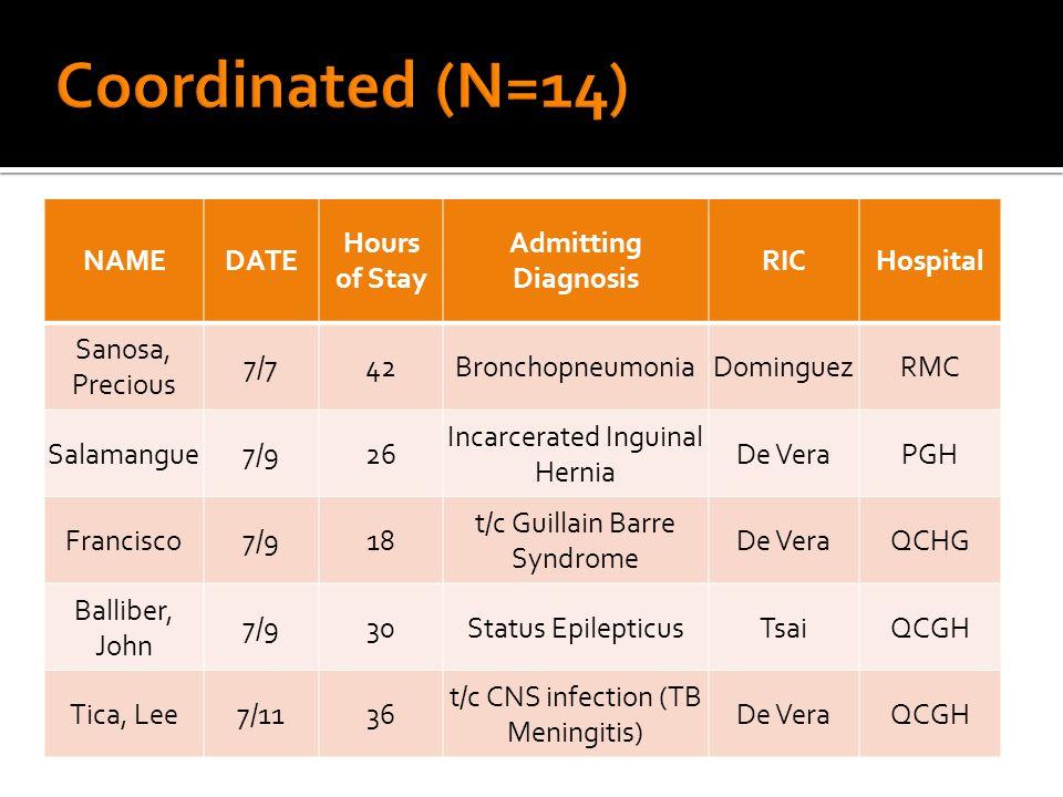 NAMEDATE Hours of Stay Admitting Diagnosis RICHospital Sanosa, Precious 7/742BronchopneumoniaDominguezRMC Salamangue7/926 Incarcerated Inguinal Hernia De VeraPGH Francisco7/918 t/c Guillain Barre Syndrome De VeraQCHG Balliber, John 7/930Status EpilepticusTsaiQCGH Tica, Lee7/1136 t/c CNS infection (TB Meningitis) De VeraQCGH