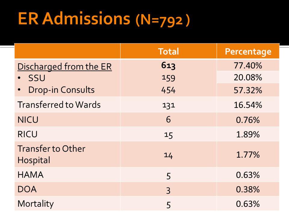 JUNE 2014%JULY 2014% 1.Acute Gastroenteritis679.72% 1.