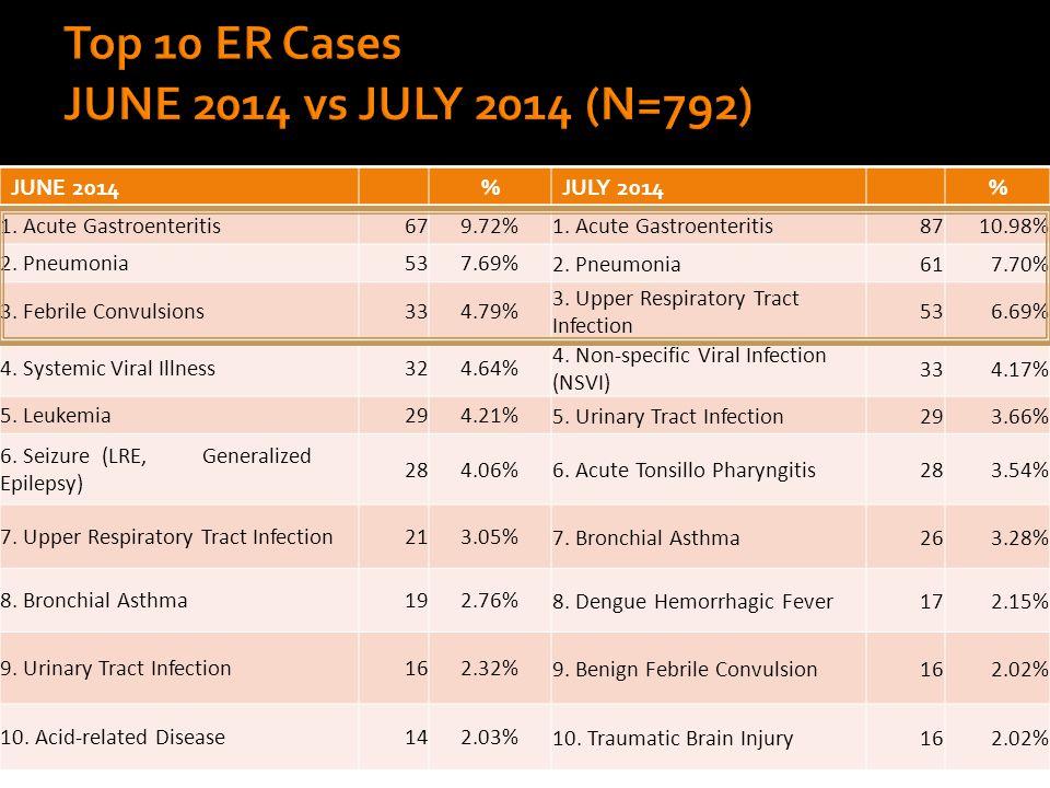 JUNE 2014%JULY 2014% 1. Acute Gastroenteritis679.72% 1.