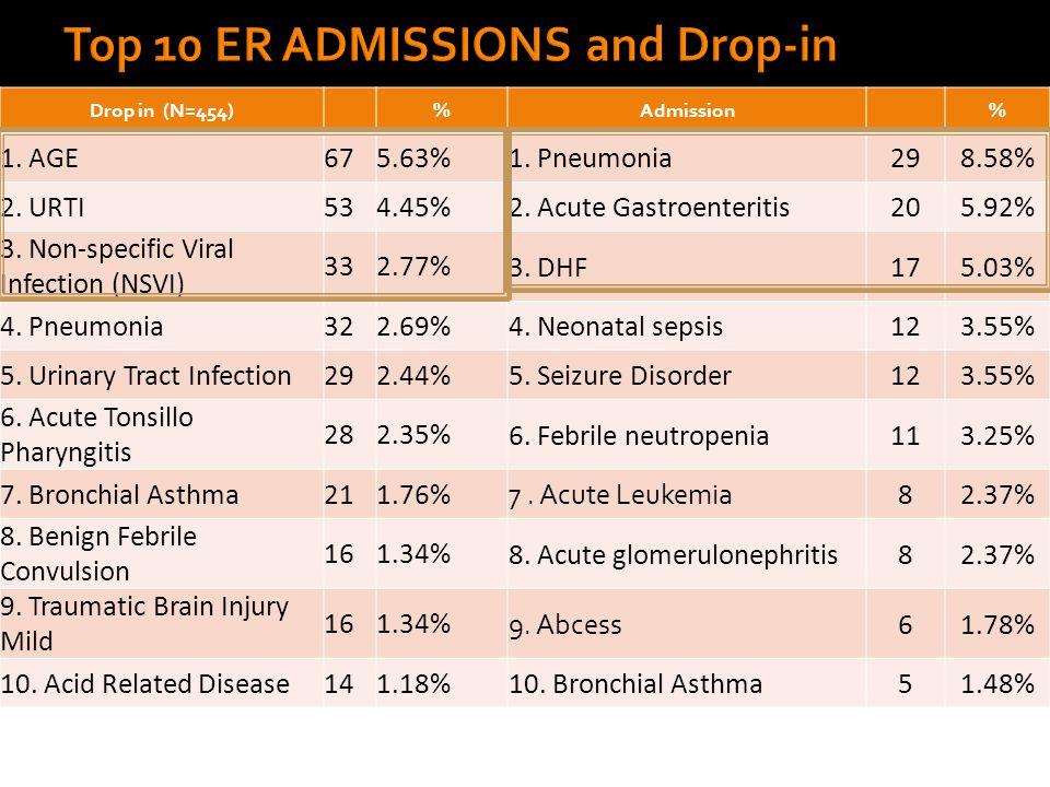 Drop in (N=454)%Admission% 1. AGE675.63% 1. Pneumonia298.58% 2.