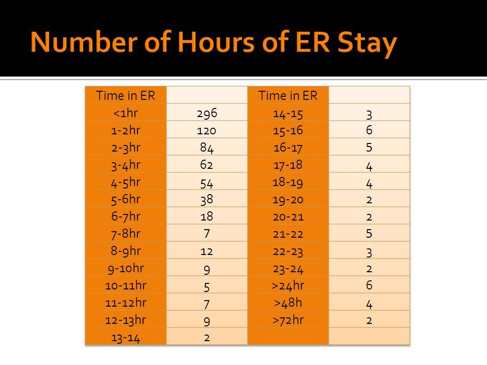 July 2014 Mean14.78 HR Median13-14 HR Mode<1 HR