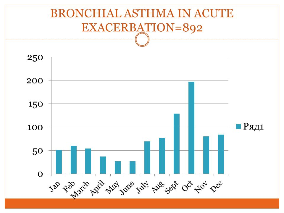 BRONCHIAL ASTHMA IN ACUTE EXACERBATION=892