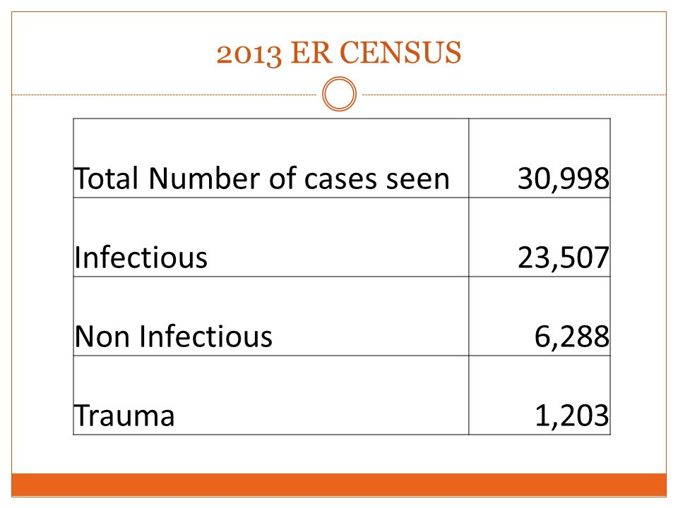 2013 ER CENSUS Total Number of cases seen30,998 Infectious23,507 Non Infectious6,288 Trauma1,203