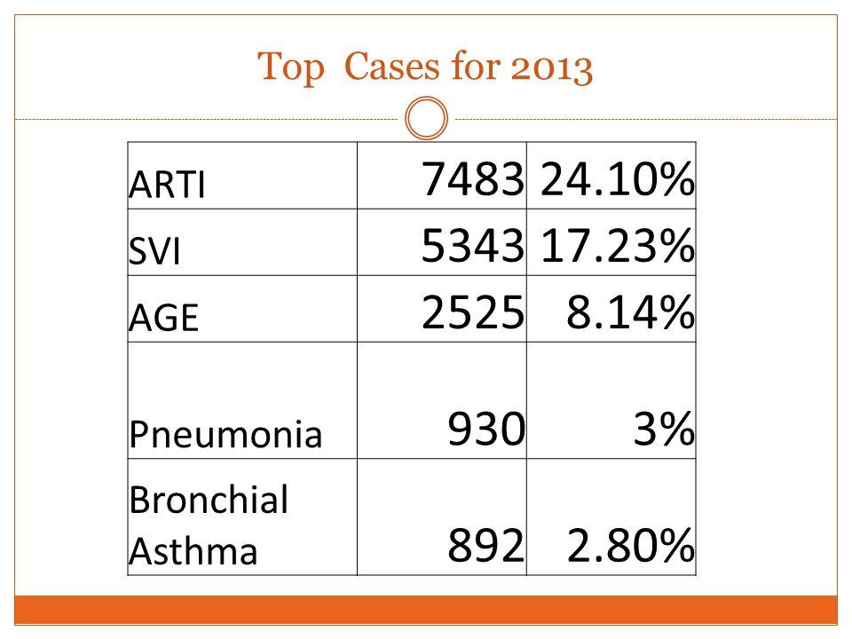 Top Cases for 2013 ARTI 748324.10% SVI 534317.23% AGE 25258.14% Pneumonia 9303% Bronchial Asthma 8922.80%