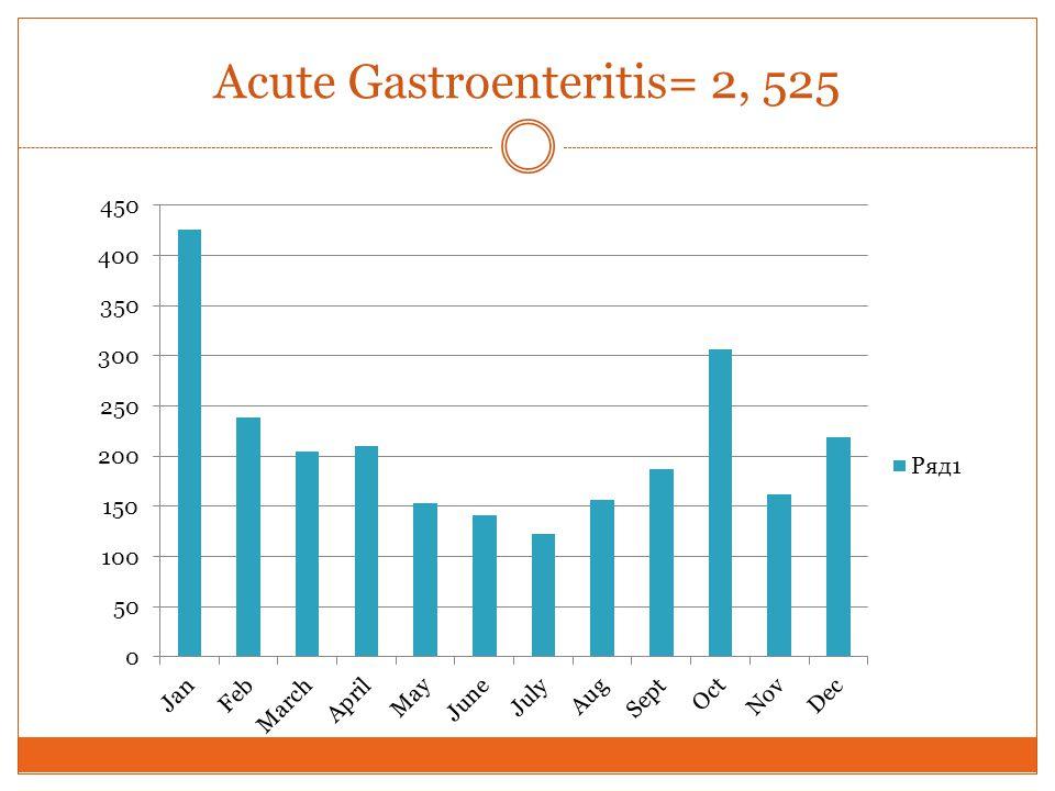 Acute Gastroenteritis= 2, 525