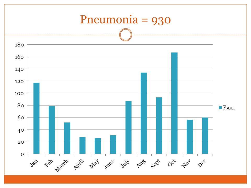 Pneumonia = 930