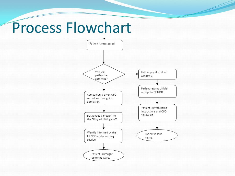 Process Flowchart Patient is reassessed. Will the patient be admitted.