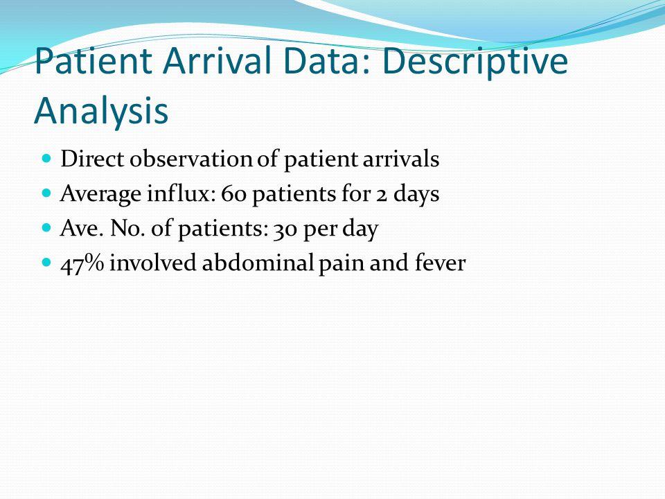 Patient Arrival Data: Descriptive Analysis Direct observation of patient arrivals Average influx: 60 patients for 2 days Ave. No. of patients: 30 per