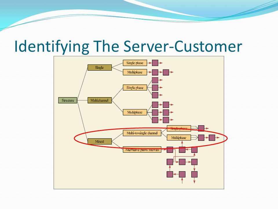 Identifying The Server-Customer