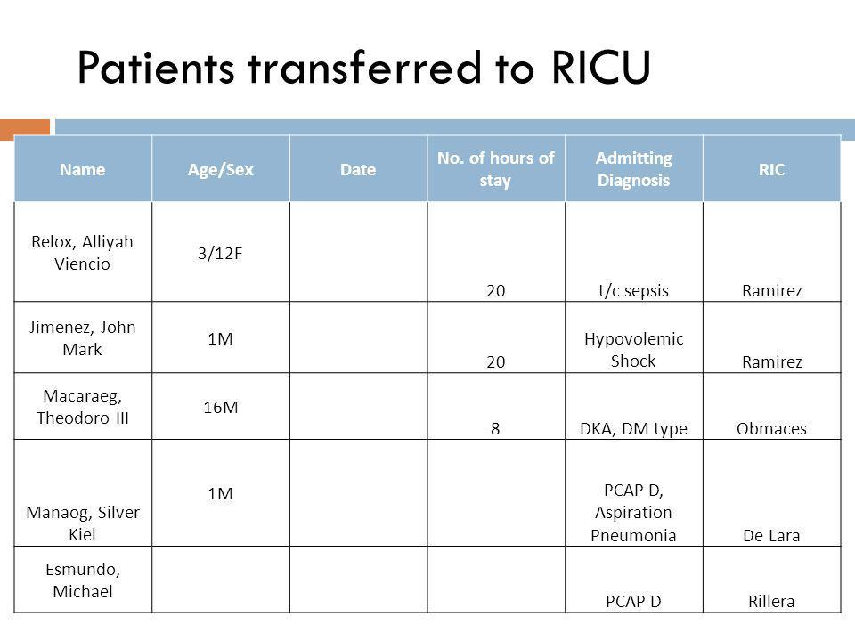Patients transferred to RICU NameAge/SexDate No.