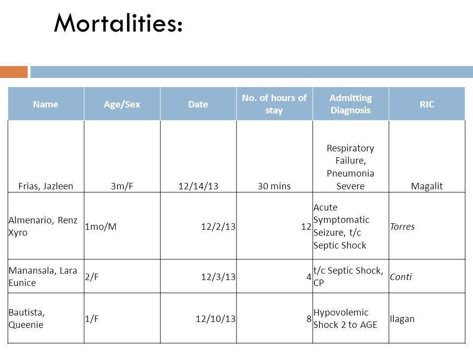 Mortalities: NameAge/SexDate No.