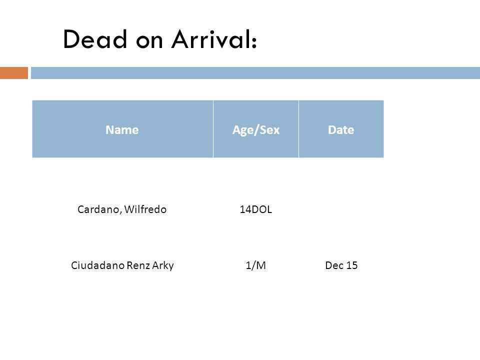 Dead on Arrival: NameAge/SexDate Cardano, Wilfredo14DOL Ciudadano Renz Arky1/MDec 15