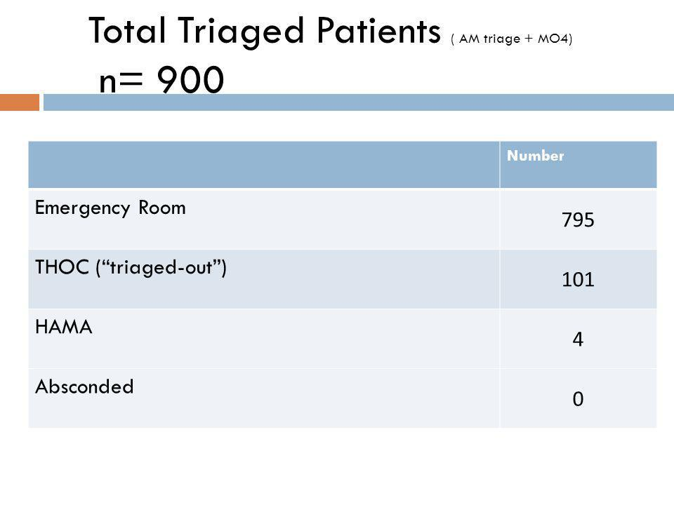Total Triaged Patients ( AM triage + MO4) n= 900 Number Emergency Room 795 THOC ( triaged-out ) 101 HAMA 4 Absconded 0